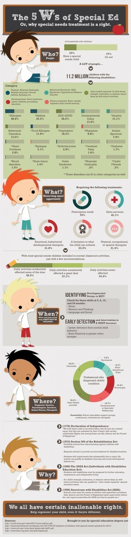The 5 W's of Special Education Infographic | Special Education | Scoop.it