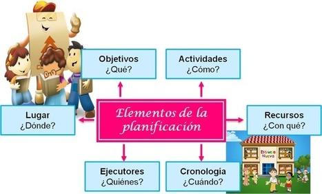 ¿Qué sentido le dimos a la palabra planificar? | Aprendizaje Y Apoyo Escolar fuera del Aula | Scoop.it