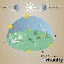 Why Are There Seasons? | Visual.ly | Reach out and share | Scoop.it
