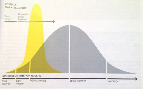 BIG BANG Disruptive Innovationen – Definition & Learnings ... | Business strategy notes | Scoop.it