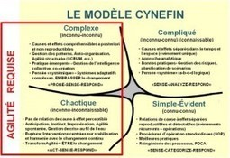 Pourquoi, comment, quoi – Comment être Agile? | Agile (project) management | Scoop.it
