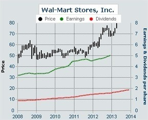 Dividend Yield - Stock, Capital, Investment: Retail Giant Wal-Mart Joins My Dividend Yield Passive Income Portfolio | Dividend Stocks | Scoop.it
