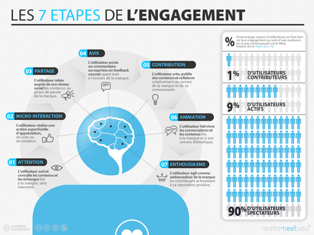 [Infographie] Les 7 étapes de l'Engagement Digital | Social media, Community Management, E-reputation, cooptation & curation | Scoop.it