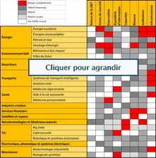 BE Royaume-Uni 135 - Les barrières à l'innovation : le rôle de l'Etat | LaLIST Veille Inist-CNRS | Scoop.it