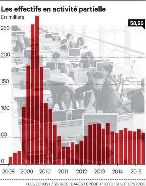 Cinq fois plus de chômeurs partiels qu'avant la crise de 2008 | 694028 | Scoop.it