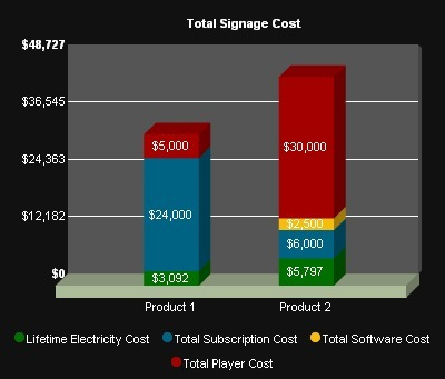 Digital Signage TCO Calculator - CNXSoft – Embedded Software Development | Embedded Systems News | Scoop.it