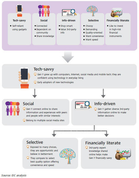 Marketing to Generation Y in Thailand   Digital Natives   Scoop.it