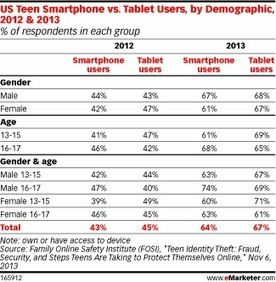 Penetration of Smartphones, Tablets Grows Among US Teens | Entrepreneurship, Innovation | Scoop.it
