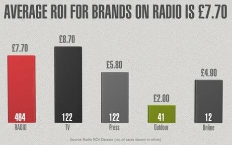 Efficacité : le média radio génère un ROI meilleur que la presse, l'affichage et le web. BestOf tendances 2014 @ RadiodaysEurope   RadioPub   Radio 2.0 (En & Fr)   Scoop.it