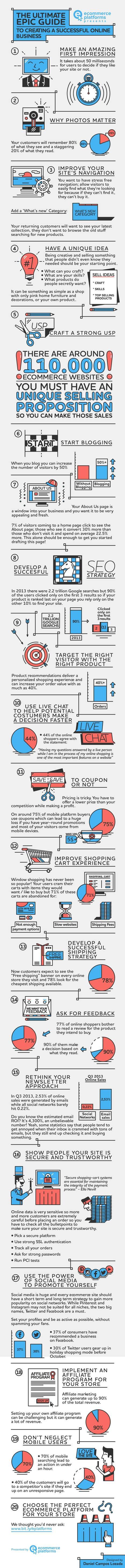 #Infographic The ultimate guide to creating a successful online business | Internet Presence | Scoop.it