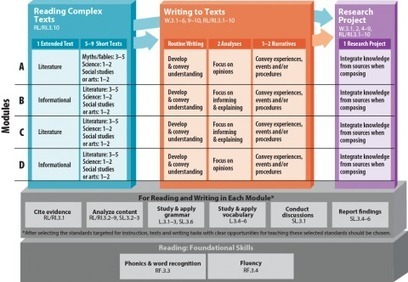 Reading Complex Texts [[span class=qqgrade-tagqq]](Grade 3)[[/span]] | PARCC | Resources for Learning and Sharing | Scoop.it