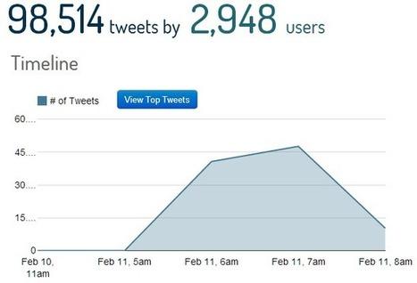 Le dimissioni del Papa, boom su Twitter   SocialMedia_me   Scoop.it
