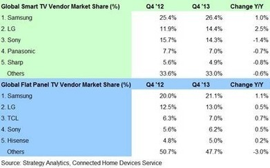 Samsung global smart TV market share reaches 26% | screen seriality | Scoop.it