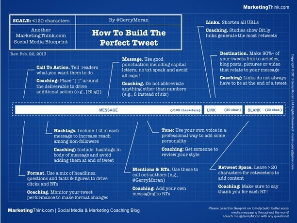 How To Write The Perfect Tweet Blueprint
