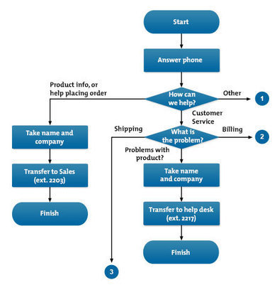 Flow Charts: Understanding and Communicating how a Process Works | Process Mapping | Scoop.it