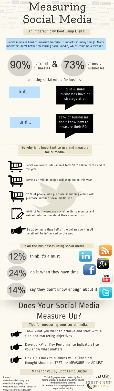 How Do You Measure Social Media ROI? #INFOGRAPHIC | MarketingHits | Scoop.it
