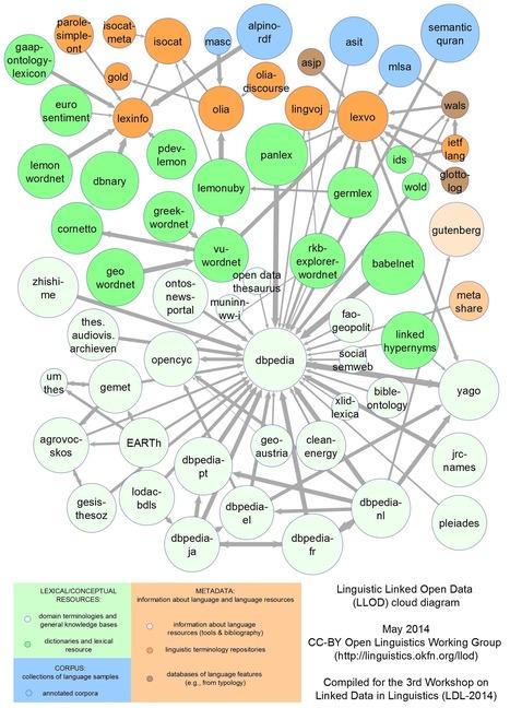 Linguistic Linked Open Data cloud | Open Linguistics | YouyaTralaLing | Scoop.it
