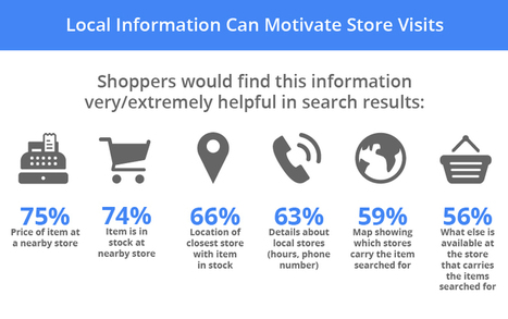 New Research Shows How Digital Connects Shoppers to Local Stores – Think with Google | #MeaningfulData | Scoop.it