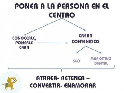 Cómo crear contenido para atraer personas a tu ONG y que te amen | Web marketing pour le troisième secteur | Scoop.it