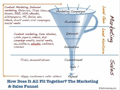 Does Your Content Neglect the Middle of the Marketing Funnel? | MarketingHits | Scoop.it