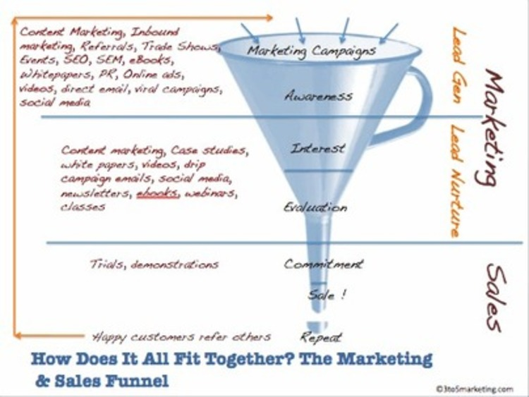 How Marketing Funnels Work - Kissmetrics | The Marketing Technology Alert | Scoop.it