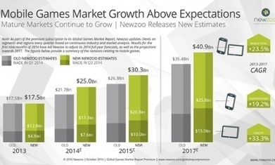 Mobile games revenue to overtake consoles in 2015, says analyst | wearable and moving marketing | Scoop.it