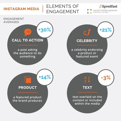 Engage Your Instagram Following with the Right Content [Infographic] - Social Media Explorer | SocialMedia_me | Scoop.it
