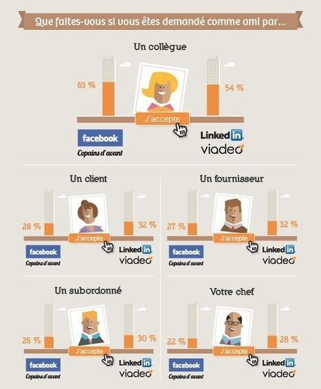 Infographie : l'amitié au travail - Sondage des Editions Tissot | Actualité de la formation | Scoop.it