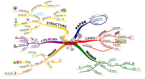 Mind Mapping | Tony Buzan | Mind Mapping | Scoop.it