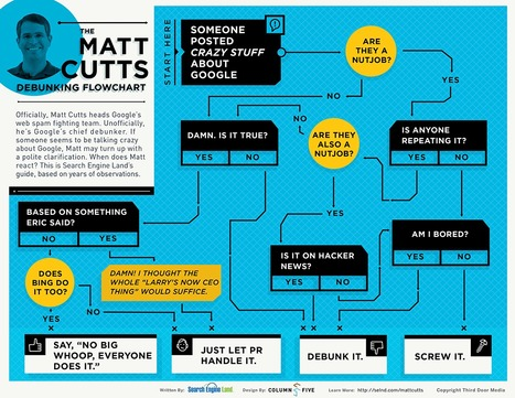 The Matt Cutts Debunking Flowchart - Infographic | Optimizare Seo | Scoop.it
