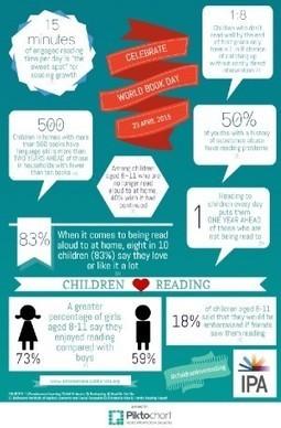 Enfants – La lecture est fondamentale pour un bon développement | Trucs de bibliothécaires | Scoop.it