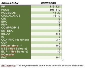 Así sería el Congreso proyectando los resultados del 24M | La R-Evolución de ARMAK | Scoop.it