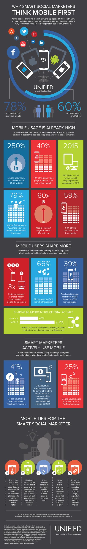 [infographie] Les bons Social-Marketeurs pensent mobile avant tout | Reseaux sociaux | Scoop.it