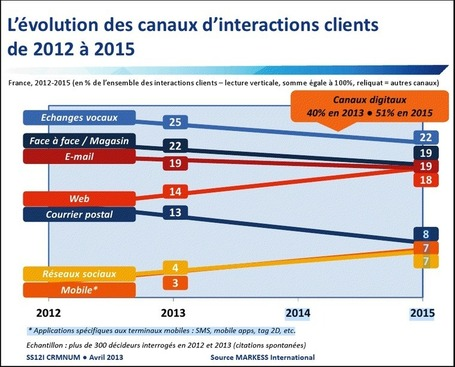 Interactions clients : les canaux digitaux prioritaires jusqu'en 2015 | Omni Channel retailing | Scoop.it