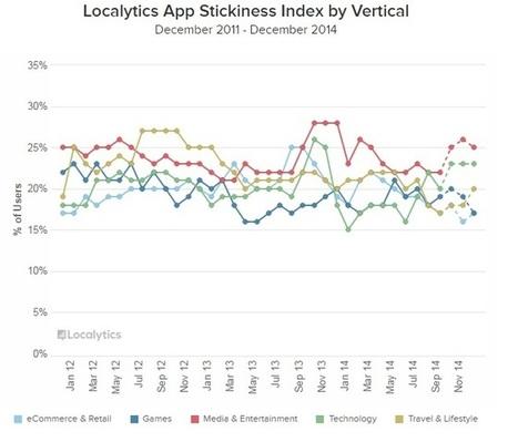 Apps: des utilisateurs plus engagés…mais moins loyaux. Explications: | Mobile marketing - Mobile advertising - M commerce | Scoop.it
