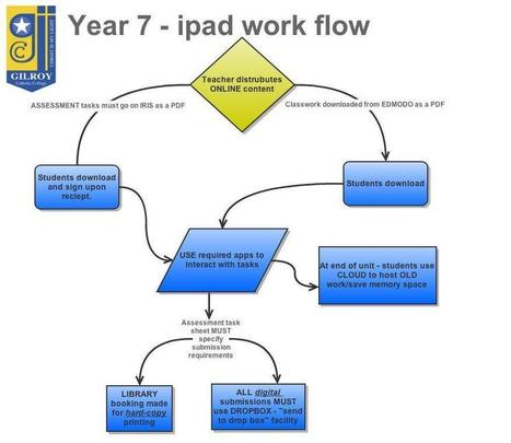 Why is an iPad WORKFLOW so important - Oh, the thinks I can think! | iPad workflow | Scoop.it