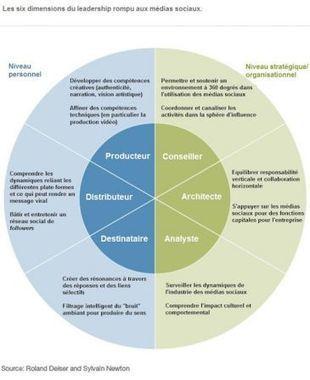 Six compétences incontournables sur les médias sociaux | Medias Sociaux News | Scoop.it