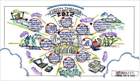 Fundamentals of Interactive-Visuals® | Visual Coaches | Visual Engagement | Scoop.it