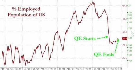 Did QE Work? NO!!! | Hidden financial system | Scoop.it
