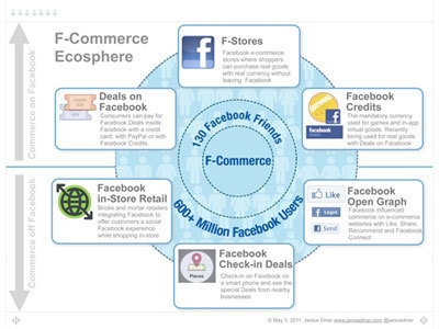 F-Commerce, the Arrival of the Facebook Consumer | ClickZ | Social Business Trends | Scoop.it