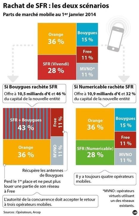 SFR : Vivendi pencherait pour Numericable, Xavier Niel enrage | Innovations, telecommunications, breakthrough | Scoop.it