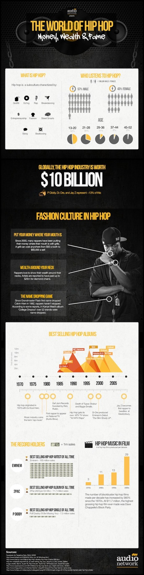 The World of Hip Hop Infographic | G-Tips: Social Media & Marketing | Scoop.it