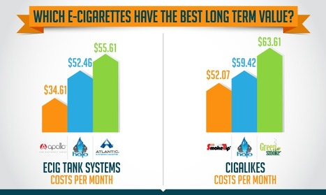 Vape Kits | Finding The Best E-Cigarette Value | Topics We Found Useful & Interesting | Scoop.it
