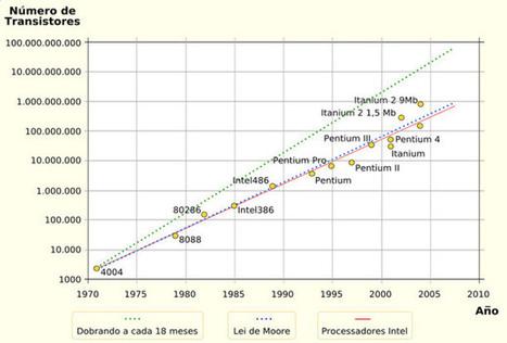 Leyes de la tecnología: Ley de Moore | Edulateral | Scoop.it