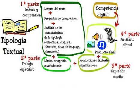 TICtirití: Aprendizaje por proyectos: nuevas experiencias educativas en una escuela pública | Colaborando | Scoop.it