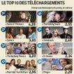 Voici les séries les plus piratées - Le Parisien | Geek or not ? | Scoop.it