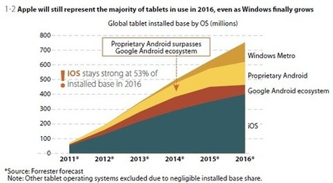 Tablets to Become Primary Personal Computing Device, Forrester Predicts | Do the Enterprise 2.0! | Scoop.it