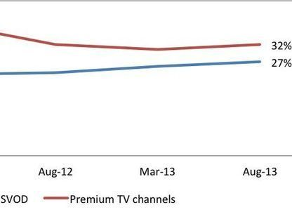 Streaming video subscriptions continue climb | screen seriality | Scoop.it