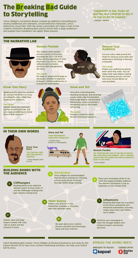 The Breaking Bad Guide to Storytelling [Infographic] | 3D animation transmedia | Scoop.it