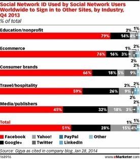 Users 'Like' Facebook for Social Logins | Entrepreneurship, Innovation | Scoop.it